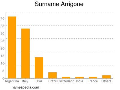 Surname Arrigone