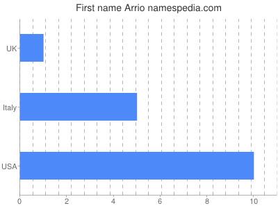 Given name Arrio