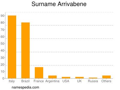 Surname Arrivabene