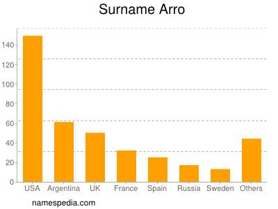 Surname Arro