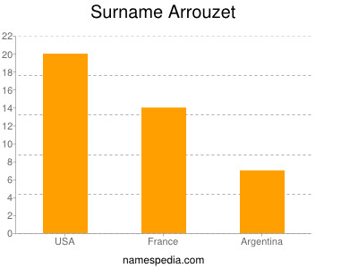 Surname Arrouzet