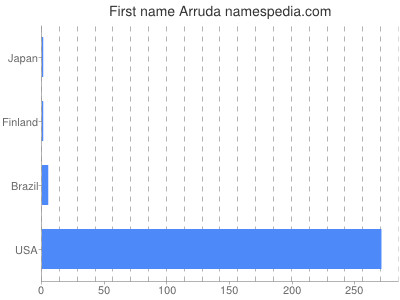 Given name Arruda