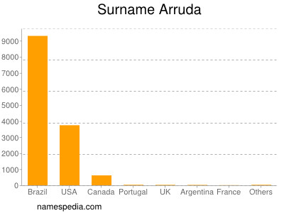 Surname Arruda