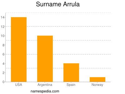 Surname Arrula