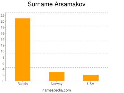 Surname Arsamakov