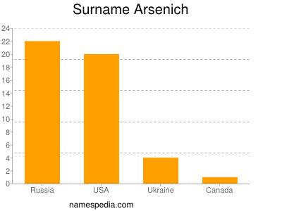 Surname Arsenich