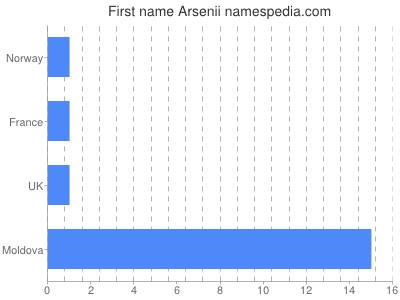 Given name Arsenii