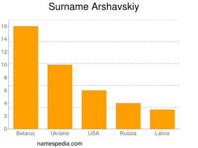 Surname Arshavskiy