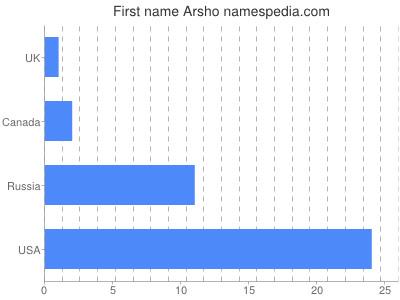 Given name Arsho