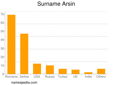 Surname Arsin