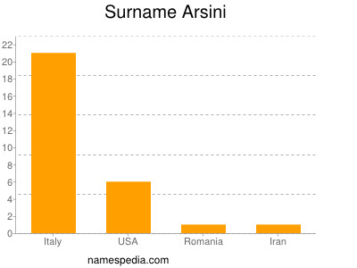 Surname Arsini
