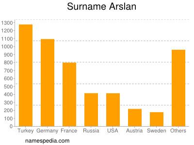 Surname Arslan