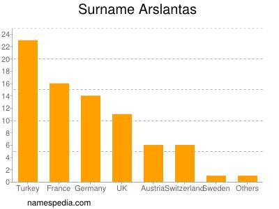 Surname Arslantas