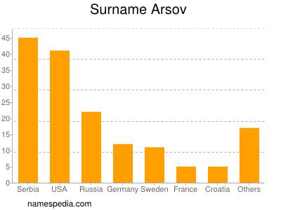 Surname Arsov