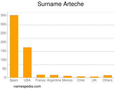 Surname Arteche