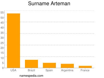 Surname Arteman