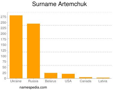 Surname Artemchuk