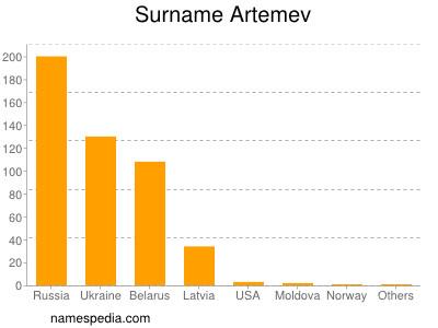 Surname Artemev
