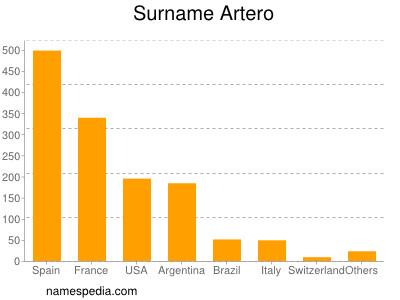 Surname Artero