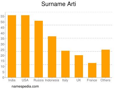 Surname Arti