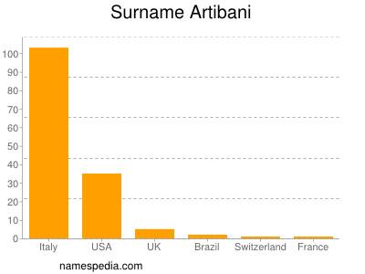 Surname Artibani