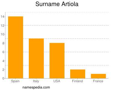 Surname Artiola