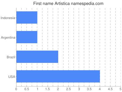 Given name Artistica