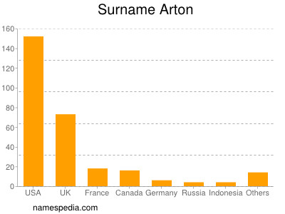 Surname Arton