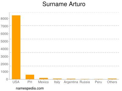 Surname Arturo