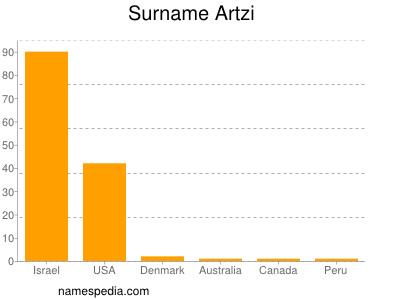 Surname Artzi
