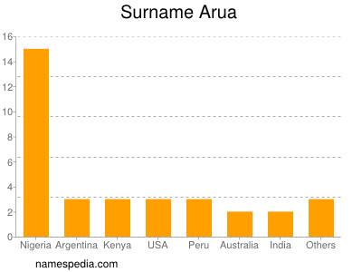 Surname Arua