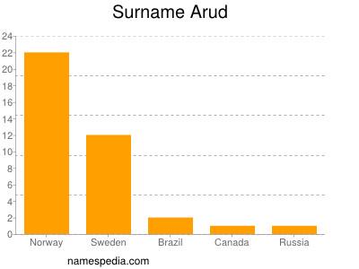 Surname Arud