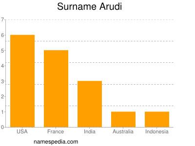 Surname Arudi