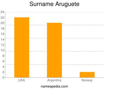 Surname Aruguete