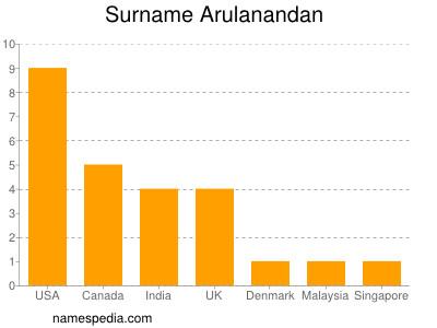Surname Arulanandan
