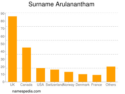 Surname Arulanantham