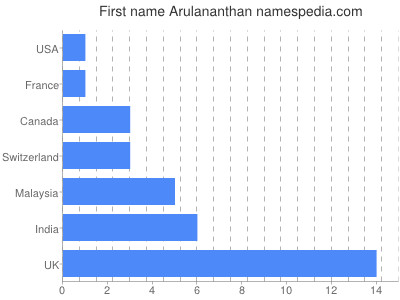 Given name Arulananthan