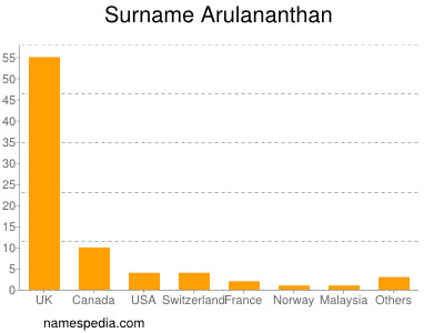 Surname Arulananthan
