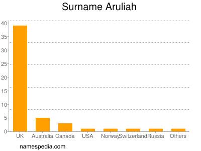 Surname Aruliah