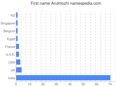 Given name Arulmozhi