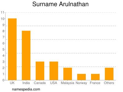 Surname Arulnathan