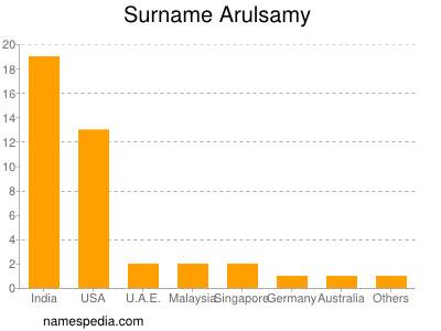 Surname Arulsamy