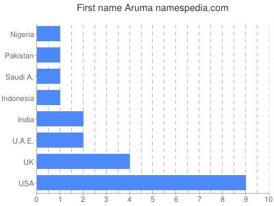 Given name Aruma