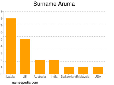 Surname Aruma