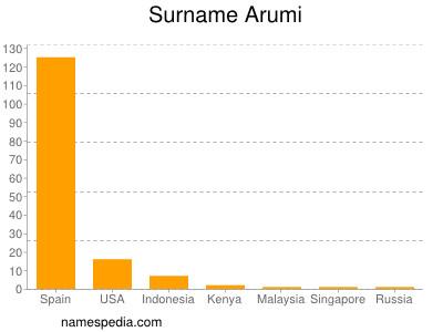 Surname Arumi
