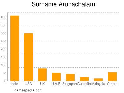 Surname Arunachalam