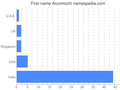 Given name Arunmozhi