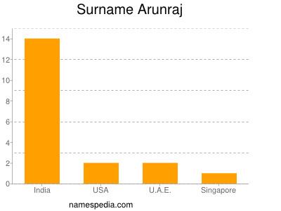 Surname Arunraj