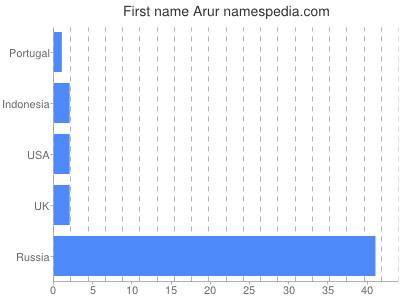 Given name Arur
