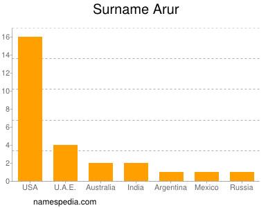 Surname Arur